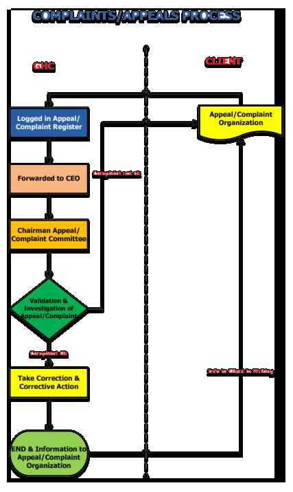 Complaints / Appeals Procedure